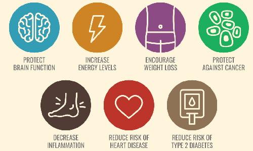 Keto Diet Health Benefits