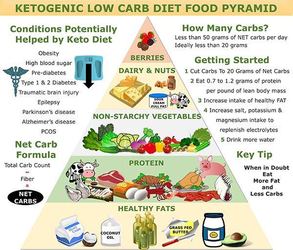 Best Foods for Keto Diet