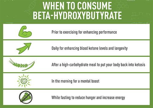 Beta Hydroxybutyrate Acid